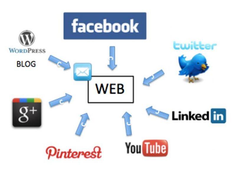 Las redes sociales como complemento para el posicionamiento de Marca